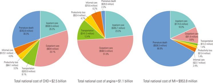 The Socioeconomic Burden of Coronary Heart Disease in Korea