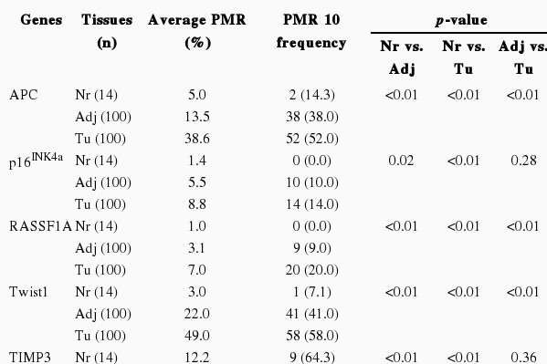 an analysis of the symptoms and risk factors associated with colorectal cancer The latest anal cancer risk factors statistics for the uk for health professionals see data for factors associated with increased risk analysis int j cancer.