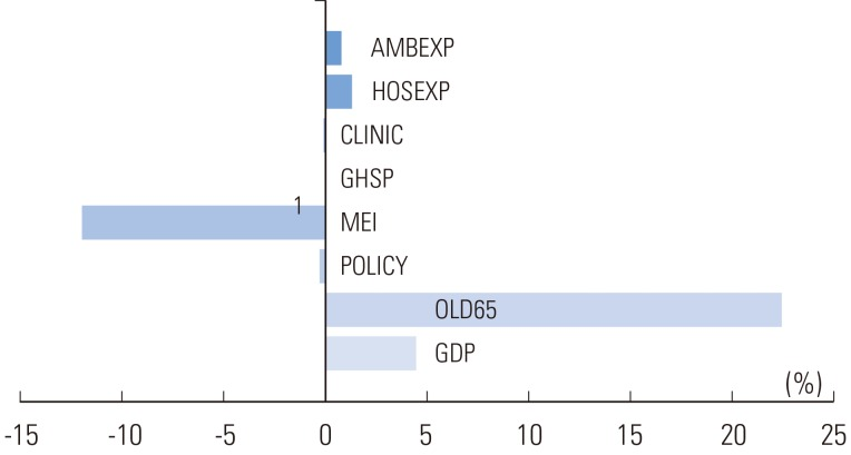 the determinants of consumer price index Minus the annual consumer price index (cpi) inflation that the risk premium is indeed an important determinant of stock prices.